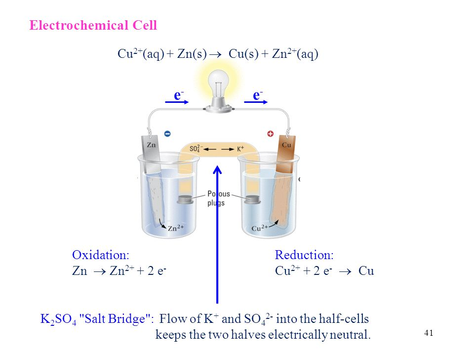 41 e-e- e-e- Oxidation: Zn Zn 2+ + 2 e - Reduction: Cu 2+ + 2 e - Cu K 2 SO 4 Salt Bridge : Flow of K + and SO 4 2- into the half-cells keeps the two halves electrically neutral.