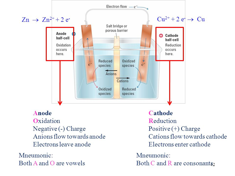 42 Anode Oxidation Negative (-) Charge Anions flow towards anode Electrons leave anode Mneumonic: Both A and O are vowels Cathode Reduction Positive (+) Charge Cations flow towards cathode Electrons enter cathode Mneumonic: Both C and R are consonants Zn Zn 2+ + 2 e - Cu 2+ + 2 e - Cu