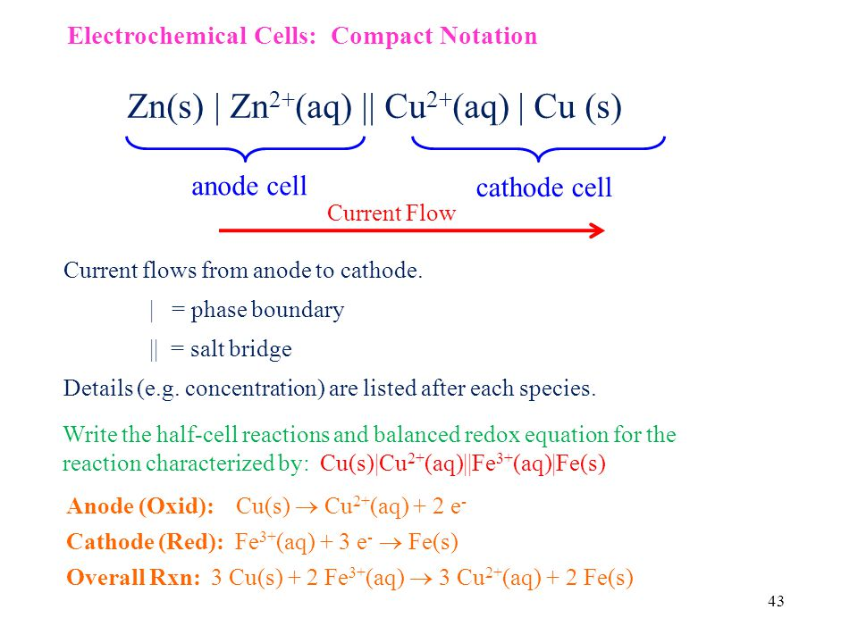 43 Zn(s) | Zn 2+ (aq) || Cu 2+ (aq) | Cu (s) Current flows from anode to cathode.