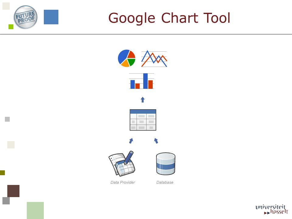 Google Chart Tool