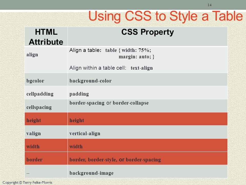 Copyright © Terry Felke-Morris Using CSS to Style a Table HTML Attribute CSS Property align Align a table : table { width: 75%; margin: auto; } Align