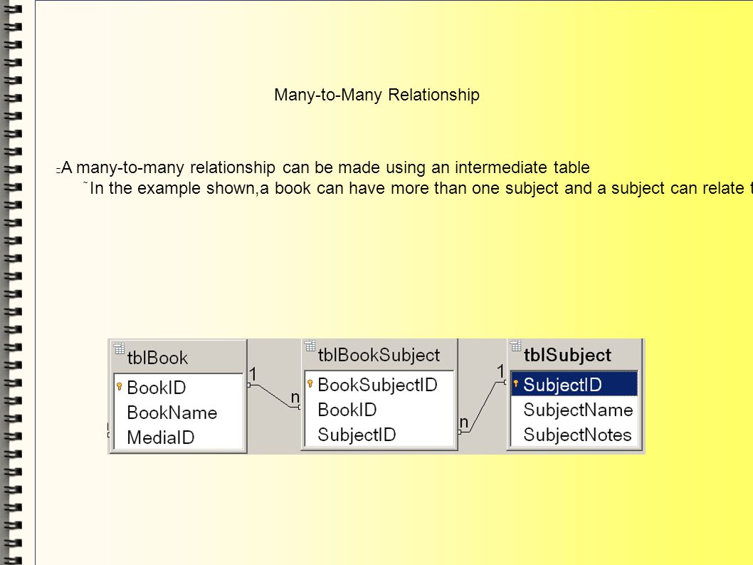 Many-to-Many Relationship A many-to-many relationship can be made using an intermediate table In the example shown,a book can have more than one subje