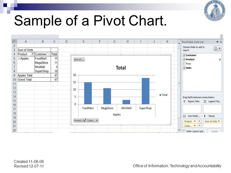 Sample of a Pivot Chart.