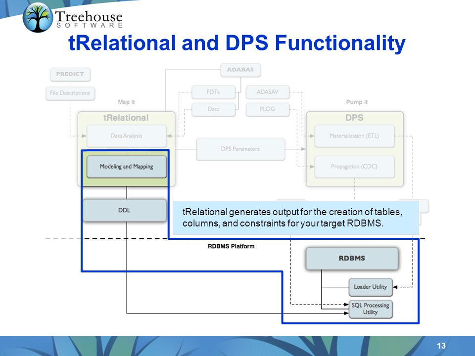 13 tRelational and DPS Functionality tRelational generates output for the creation of tables, columns, and constraints for your target RDBMS.