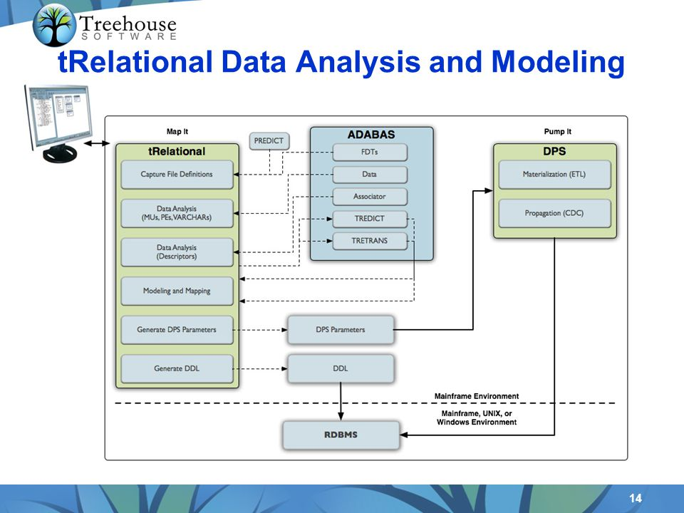 14 tRelational Data Analysis and Modeling