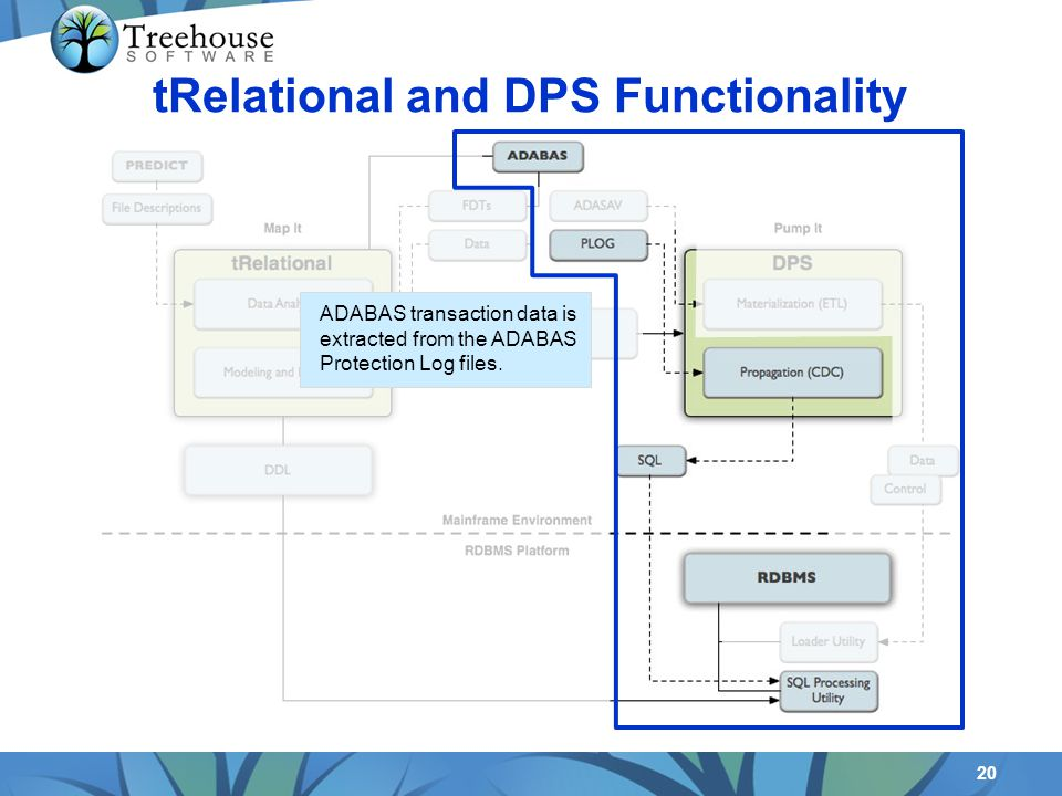 20 tRelational and DPS Functionality ADABAS transaction data is extracted from the ADABAS Protection Log files.