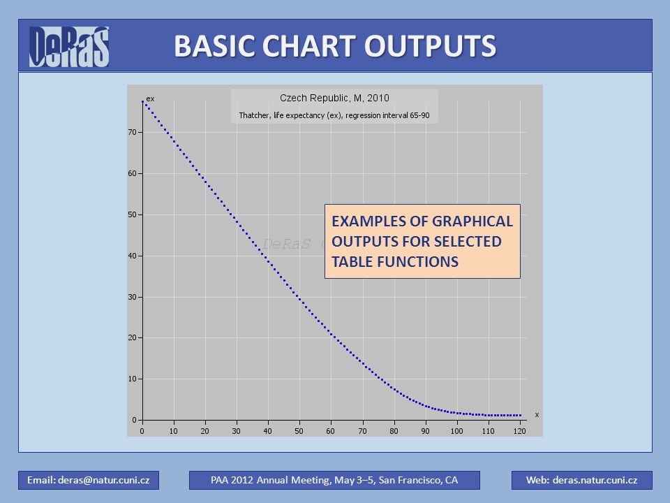 BASIC CHART OUTPUTS PAA 2012 Annual Meeting, May 3–5, San Francisco, CAWeb: deras.natur.cuni.czEmail: deras@natur.cuni.cz EXAMPLES OF GRAPHICAL OUTPUTS FOR SELECTED TABLE FUNCTIONS