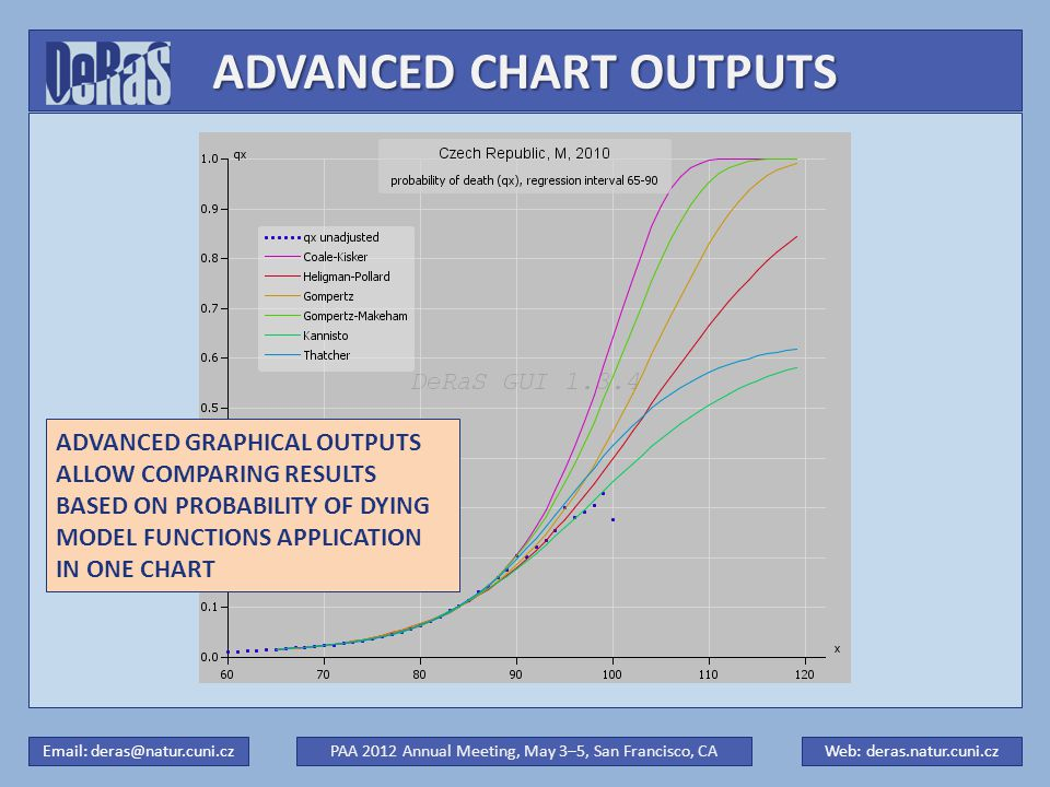 ADVANCED CHART OUTPUTS PAA 2012 Annual Meeting, May 3–5, San Francisco, CAWeb: deras.natur.cuni.czEmail: deras@natur.cuni.cz ADVANCED GRAPHICAL OUTPUTS ALLOW COMPARING RESULTS BASED ON PROBABILITY OF DYING MODEL FUNCTIONS APPLICATION IN ONE CHART