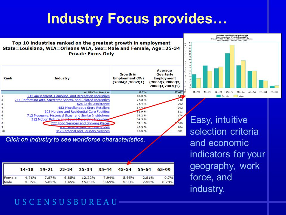 Industry Focus provides… Easy, intuitive selection criteria and economic indicators for your geography, work force, and industry.