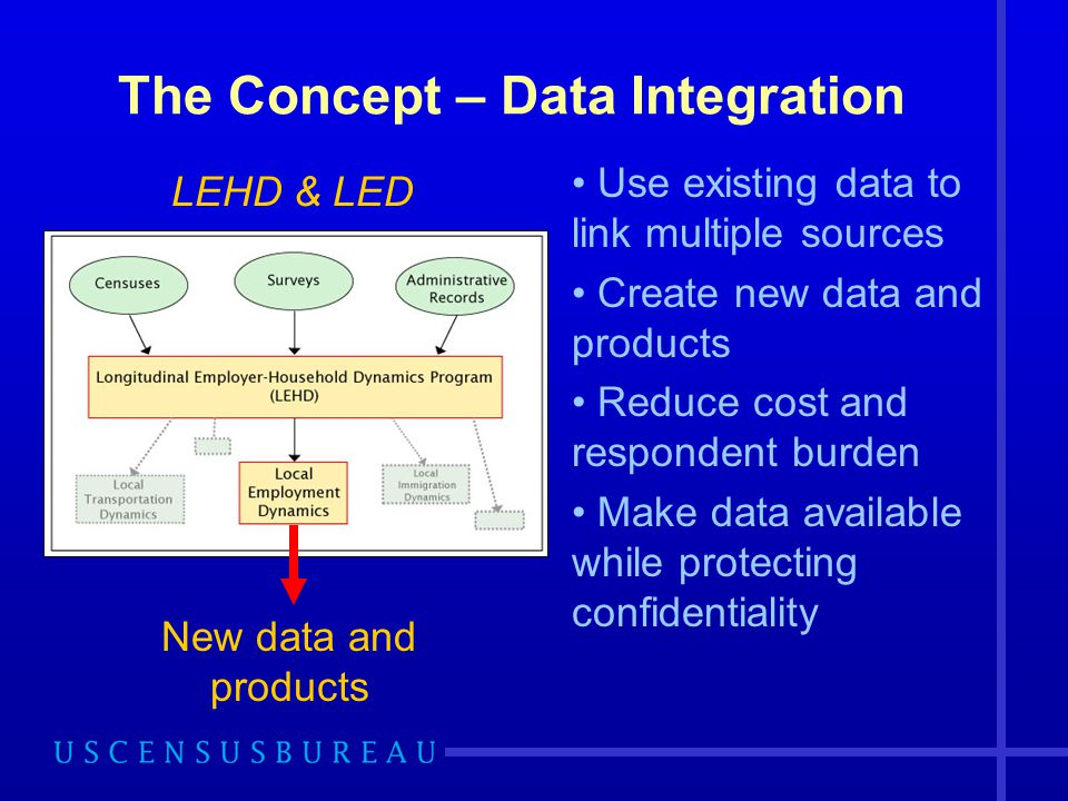 The Concept – Data Integration Use existing data to link multiple sources Create new data and products Reduce cost and respondent burden Make data available while protecting confidentiality New data and products LEHD & LED