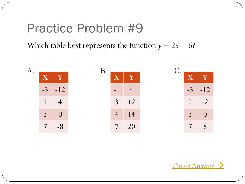 Practice Problem #9 Which table best represents the function y = 2x 6? A.B.C. Check Answer XY -3-12 14 30 7-8 XY 4 312 414 720 XY -3-12 2-2 30 78