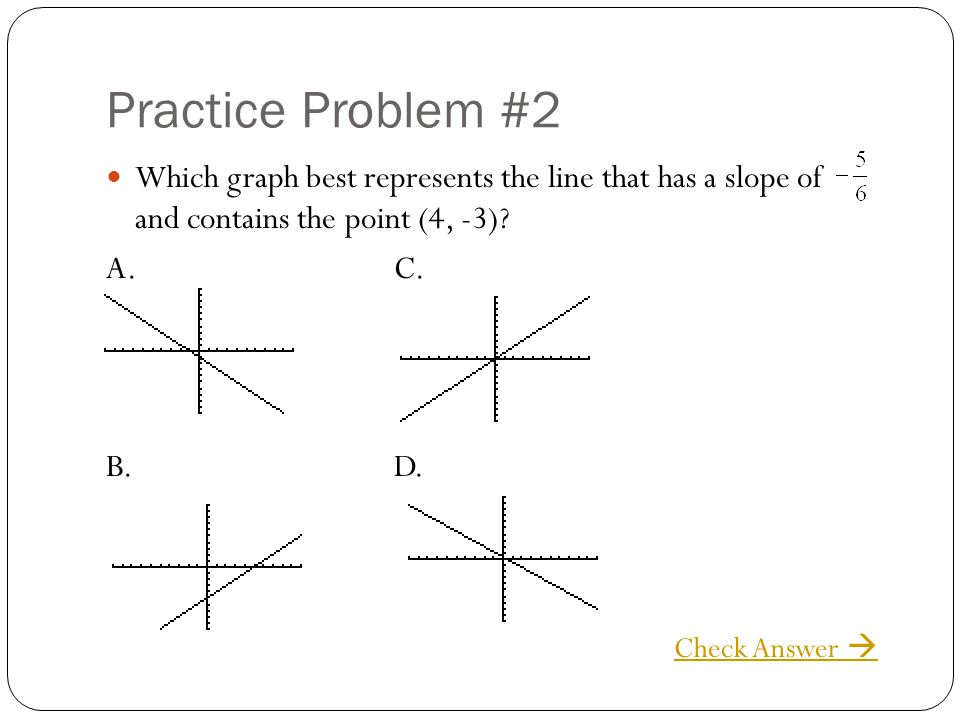 Practice Problem #2 Which graph best represents the line that has a slope of and contains the point (4, -3)? A.C. B.D. Check Answer