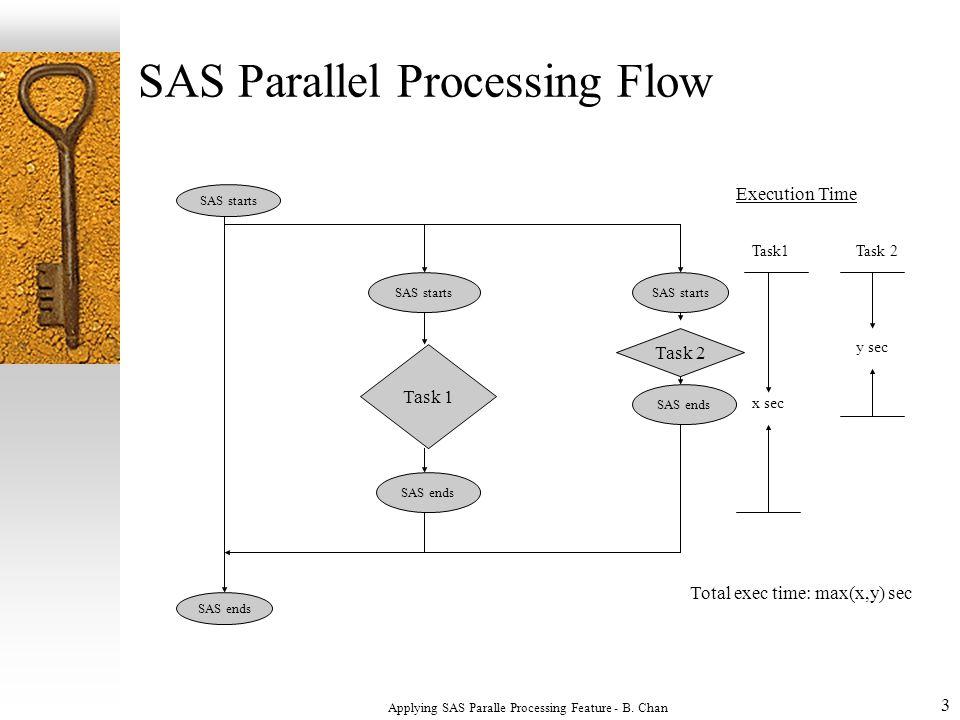 3 SAS Parallel Processing Flow SAS starts SAS ends SAS starts Task 1 SAS ends Execution Time Task 2 Task1Task 2 x sec y sec Total exec time: max(x,y) sec Applying SAS Paralle Processing Feature - B.