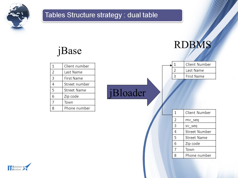 Tables Structure strategy : dual table 1Client number 2Last Name 3First Name 4Street number 5Street Name 6Zip code 7Town 8Phone number 1Client Number