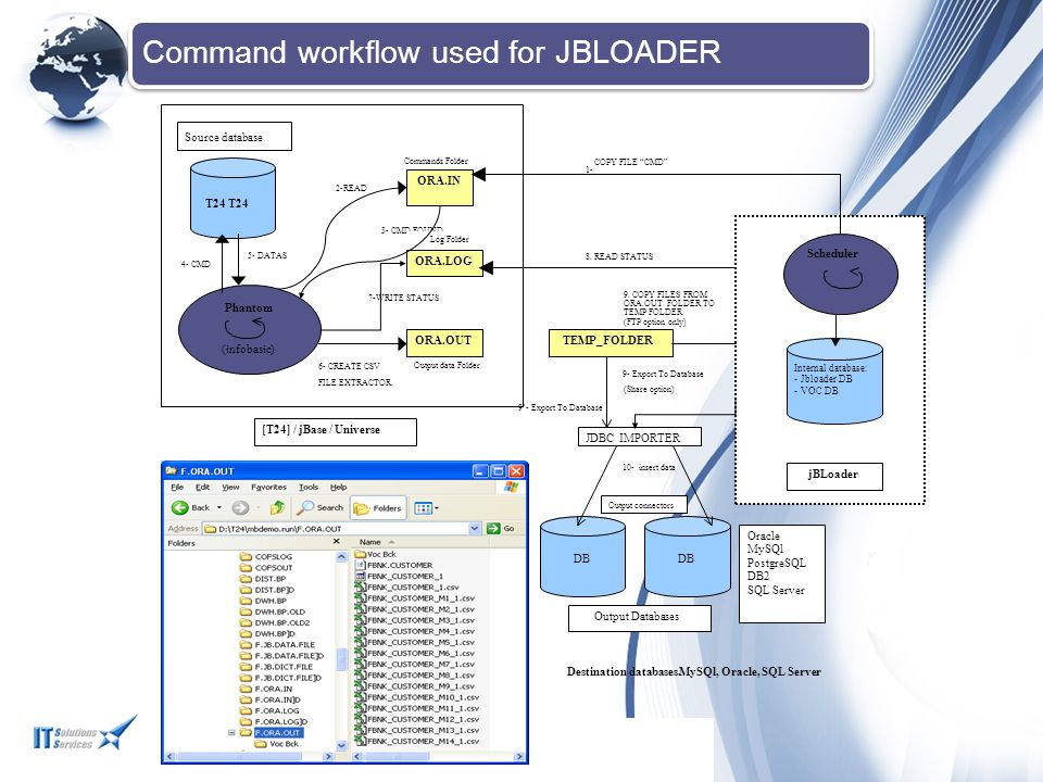 Command workflow used for JBLOADER Source database (Share option) 8. READ STATUS 9. COPY FILES FROM ORA.OUT FOLDER TO TEMP FOLDER (FTP option only) [T