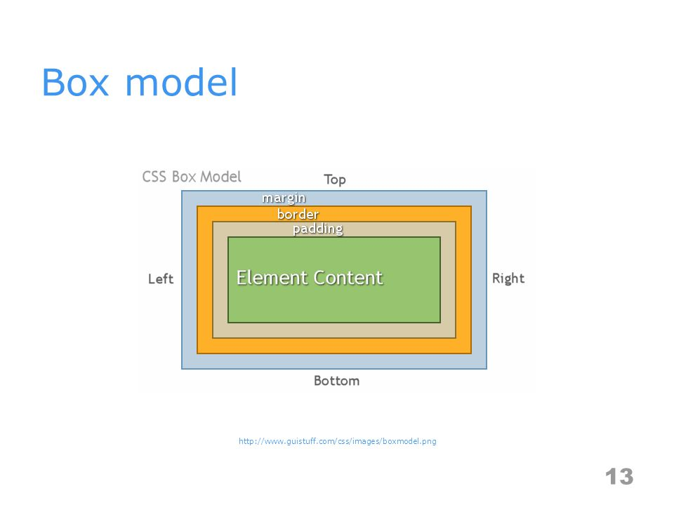 Box model 13 http://www.guistuff.com/css/images/boxmodel.png