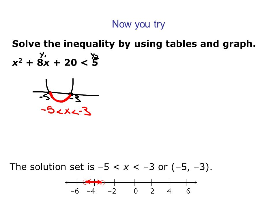 Solve the inequality by using tables and graph. Now you try x 2 + 8x + 20 < 5 The solution set is –5 < x < –3 or (–5, –3). –6 –4 –2 0 2 4 6