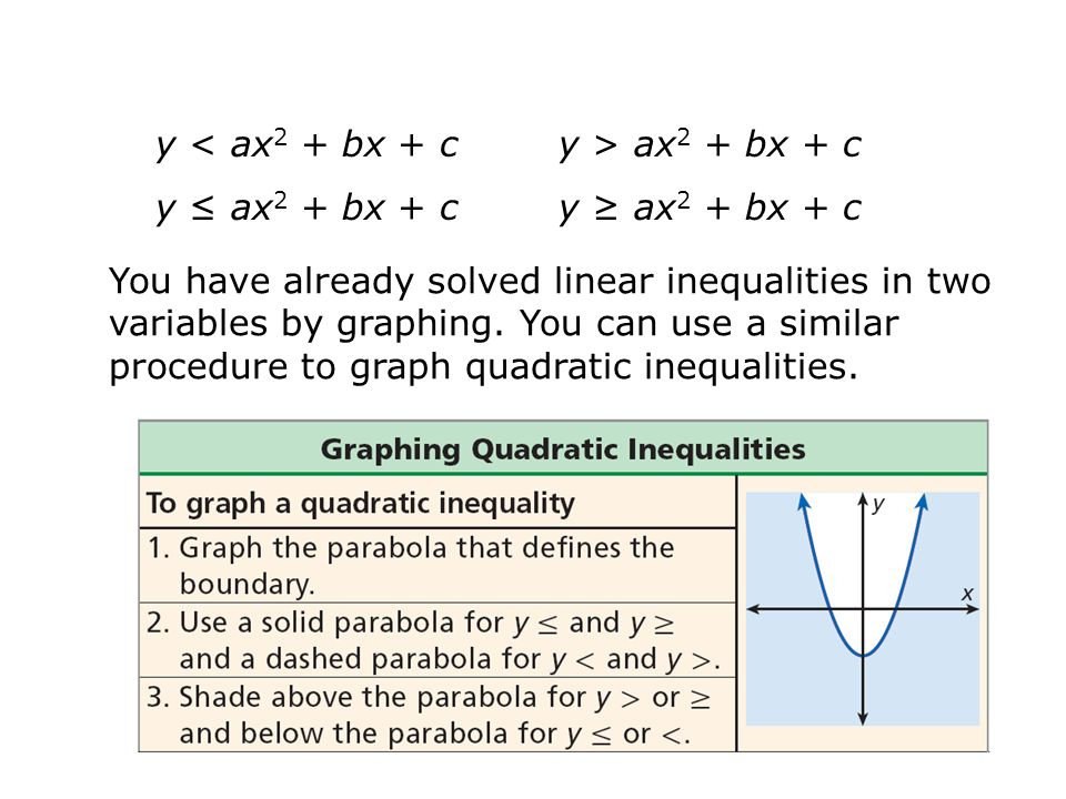 Solve the inequality x 2 – 10x + 18 –3 by using algebra.