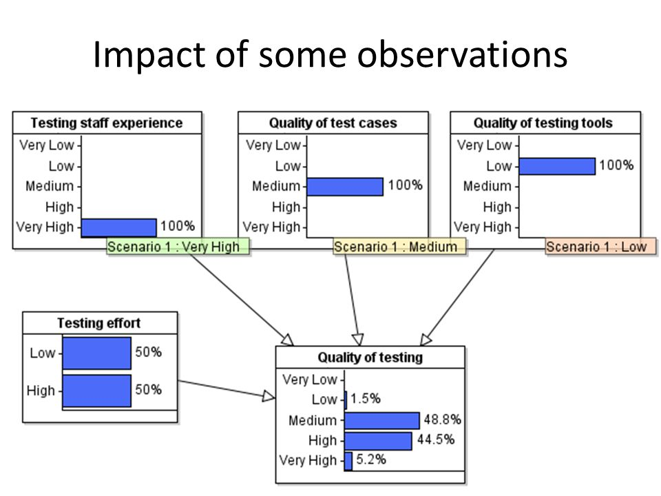 Impact of some observations