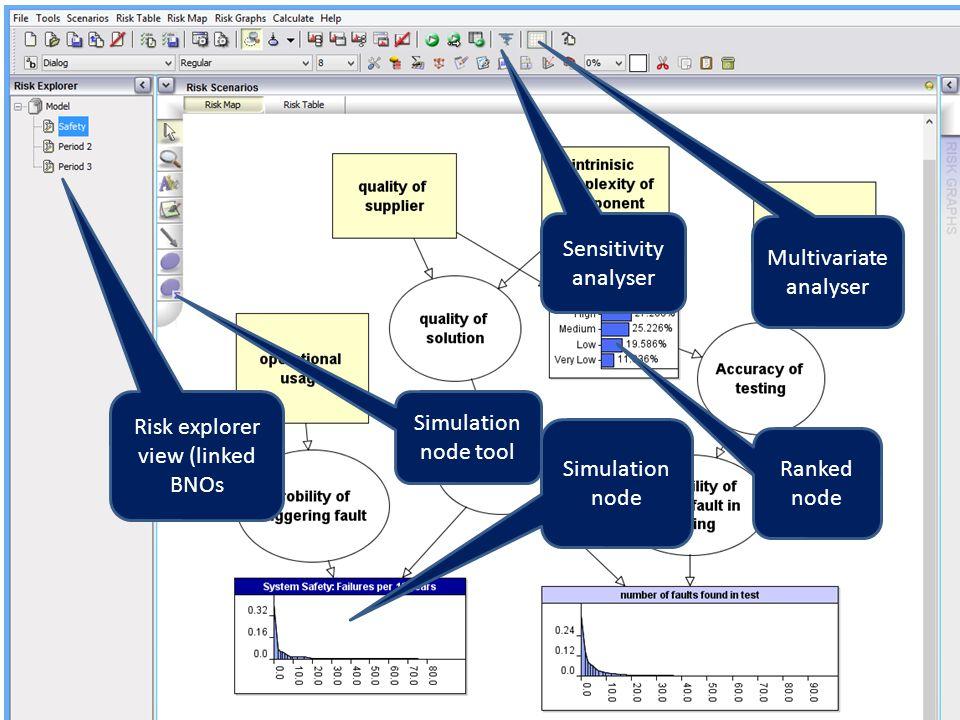 Risk explorer view (linked BNOs Simulation node tool Sensitivity analyser Multivariate analyser Simulation node Ranked node