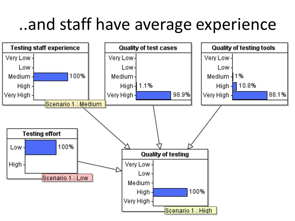 ..and staff have average experience