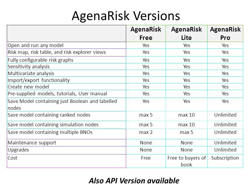 AgenaRisk Versions AgenaRisk Free AgenaRisk Lite AgenaRisk Pro Open and run any modelYes Risk map, risk table, and risk explorer viewsYes Fully config