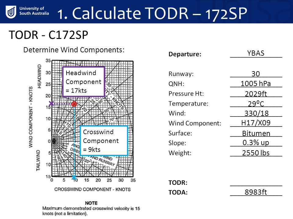 LDR - C172SP Landing Distance - Tables This chart does not factor in CAO 20.7.4 so we must increase this value by 15% 1176ft x 1.15 = 1352ft (412m) 2.