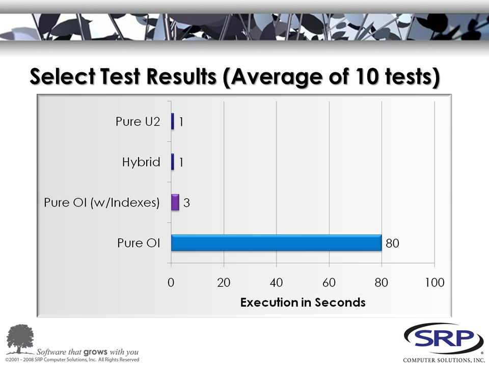 Select Test Results (Average of 10 tests)