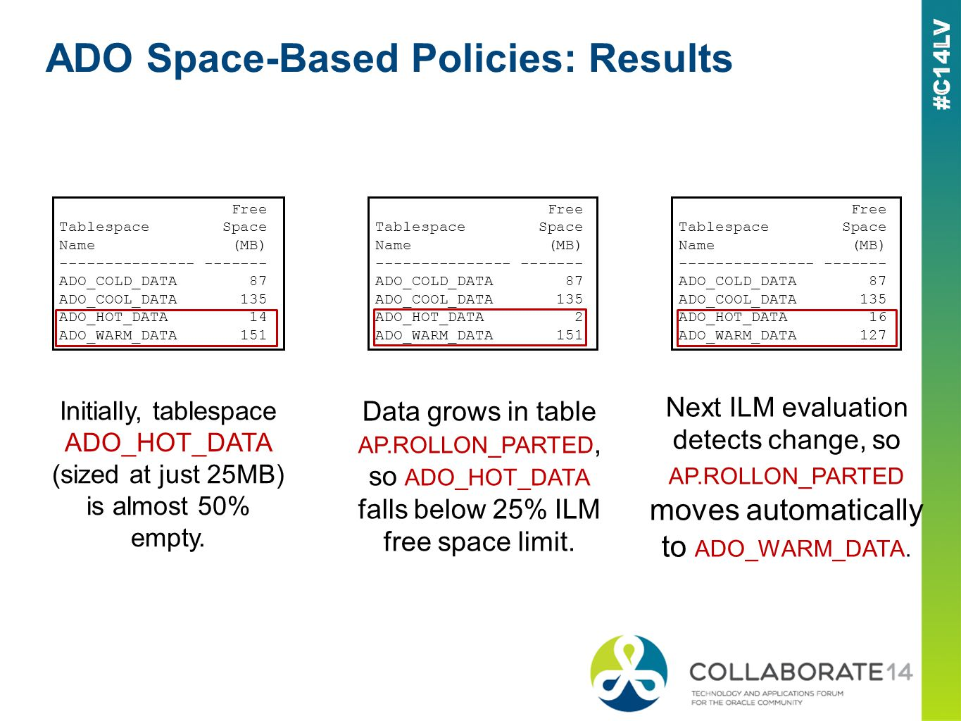 ADO Space-Based Policies: Results Free Tablespace Space Name (MB) --------------- ------- ADO_COLD_DATA 87 ADO_COOL_DATA 135 ADO_HOT_DATA 14 ADO_WARM_DATA 151 Initially, tablespace ADO_HOT_DATA (sized at just 25MB) is almost 50% empty.