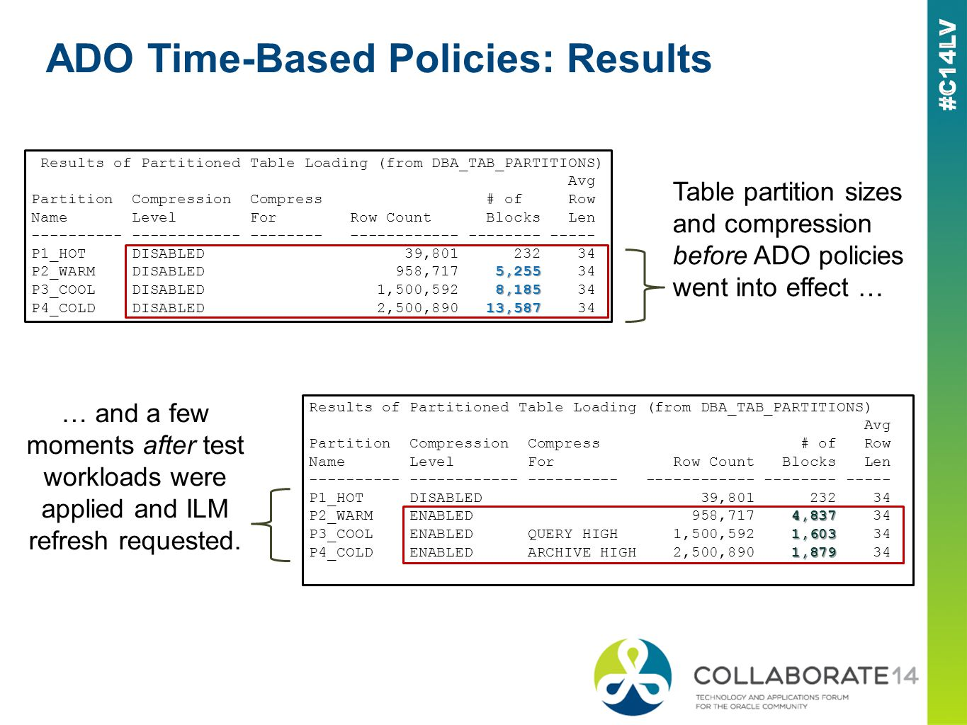 ADO Time-Based Policies: Results Results of Partitioned Table Loading (from DBA_TAB_PARTITIONS) Avg Partition Compression Compress # of Row Name Level For Row Count Blocks Len ---------- ------------ -------- ------------ -------- ----- P1_HOT DISABLED 39,801 232 34 5,255 P2_WARM DISABLED 958,717 5,255 34 8,185 P3_COOL DISABLED 1,500,592 8,185 34 13,587 P4_COLD DISABLED 2,500,890 13,587 34 Results of Partitioned Table Loading (from DBA_TAB_PARTITIONS) Avg Partition Compression Compress # of Row Name Level For Row Count Blocks Len ---------- ------------ ---------- ------------ -------- ----- P1_HOT DISABLED 39,801 232 34 4,837 P2_WARM ENABLED 958,717 4,837 34 1,603 P3_COOL ENABLED QUERY HIGH 1,500,592 1,603 34 1,879 P4_COLD ENABLED ARCHIVE HIGH 2,500,890 1,879 34 Table partition sizes and compression before ADO policies went into effect … … and a few moments after test workloads were applied and ILM refresh requested.