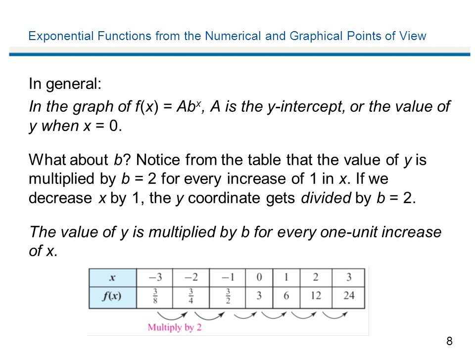 8 Exponential Functions from the Numerical and Graphical Points of View In general: In the graph of f (x) = Ab x, A is the y-intercept, or the value o