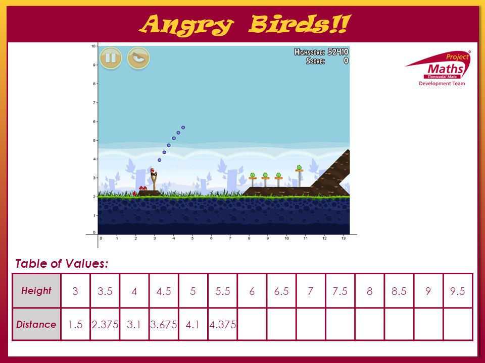 Table of Values: Angry Birds!! Height 33.544.555.566.577.588.599.5 Distance 1.52.3753.13.6754.14.375