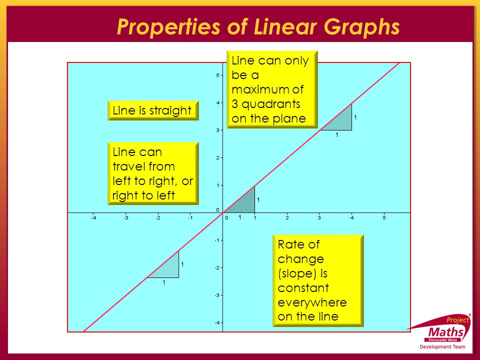 Properties of Linear Graphs Line is straight Line can travel from left to right, or right to left Line can only be a maximum of 3 quadrants on the pla