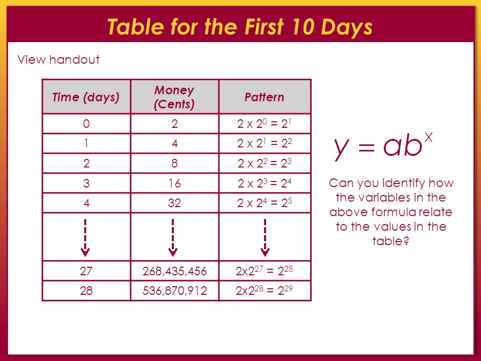 Table for the First 10 Days Time (days) Money (Cents) Pattern 022 x 2 0 = 2 1 142 x 2 1 = 2 2 282 x 2 2 = 2 3 3162 x 2 3 = 2 4 4322 x 2 4 = 2 5 27268,