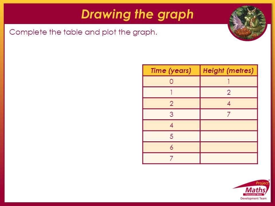 Drawing the graph Complete the table and plot the graph. Time (years)Height (metres) 01 12 24 37 4 5 6 7