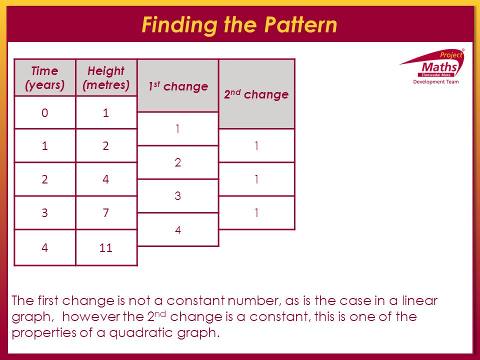 Finding the Pattern Time (years) Height (metres) 1 st change 2 nd change 01 1 12 1 2 24 1 3 37 1 4 411 The first change is not a constant number, as i