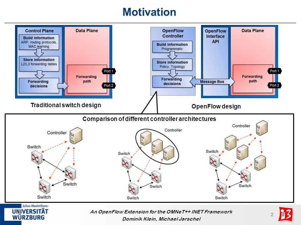 3 An OpenFlow Extension for the OMNeT++ INET Framework Dominik Klein, Michael Jarschel Outline OpenFlow background Basic principle and communication example OpenFlow simulation model Implemented nodes and messages Proof-of-concept evaluation Controller placement Summary and future work