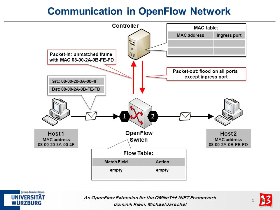 6 An OpenFlow Extension for the OMNeT++ INET Framework Dominik Klein, Michael Jarschel Communication in OpenFlow Network Flow Table: Match FieldAction Src: 08-00-2A-0B-FE-FD Dst: 08-00-20-3A-00-4F Forward on port 1 Src: 08-00-20-3A-00-4F Dst: 08-00-2A-0B-FE-FD Forward on port 2 Host 1 MAC address 08-00-20-3A-00-4F OpenFlow Switch Controller 2 1 Packet-in: unmatched frame with MAC 08-00-20-3A-00-4F Packet-in: unmatched frame with MAC 08-00-20-3A-00-4F Packet-out: forward on port 1 MAC table: MAC addressIngress port 08-00-20-3A-00-4F1 08-00-2A-0B-FE-FD2 Host 2 MAC address 08-00-2A-0B-FE-FD MatchAction Src: 08-00-2A-0B-FE-FD Dst: 08-00-20-3A-00-4F Forward on port 1 MatchAction Src: 08-00-20-3A-00-4F Dst: 08-00-2A-0B-FE-FD Forward on port 2 Src: 08-00-2A-0B-FE-FD Dst: 08-00-20-3A-00-4F Flow-mod messages: