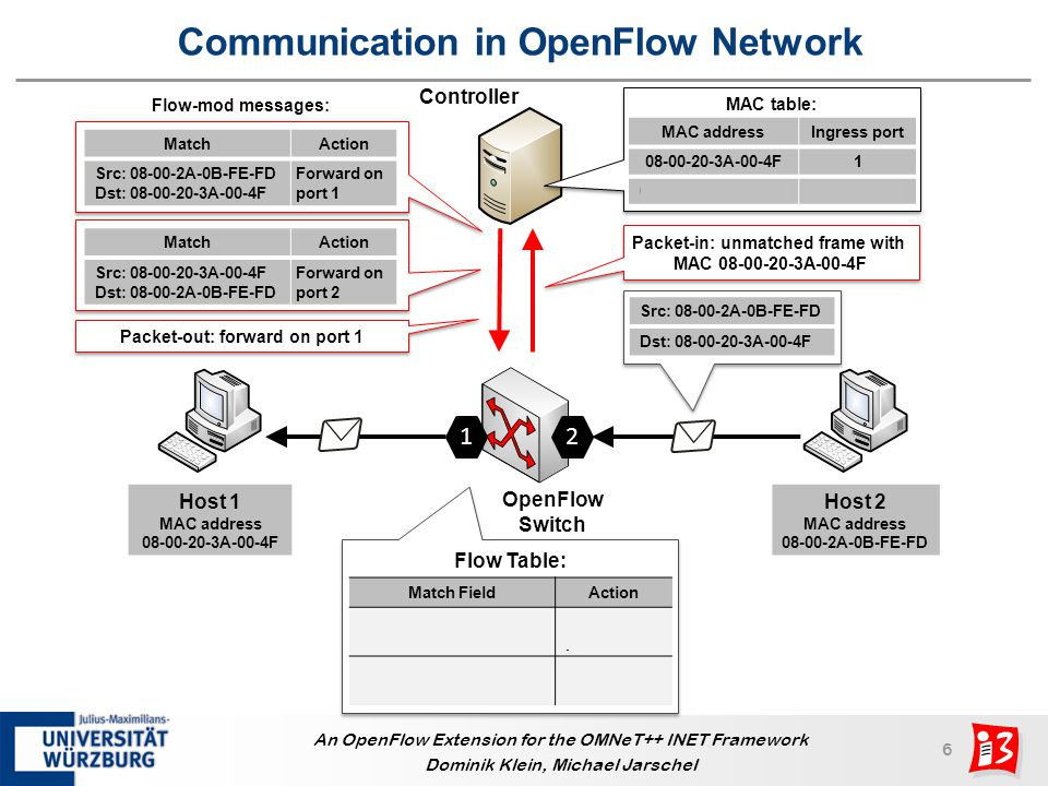 17 An OpenFlow Extension for the OMNeT++ INET Framework Dominik Klein, Michael Jarschel Summary Implementation of OpenFlow in OMNeT++ Extends and requires INET framework version 2.0 Based on OpenFlow header file Implementation according to OpenFlow specification 1.0 Proof-of-concept evaluation Best controller location for OS 3 E network Only single controller architecture Future work Implement and evaluate distributed controller architectures Inter-controller communication Resilience
