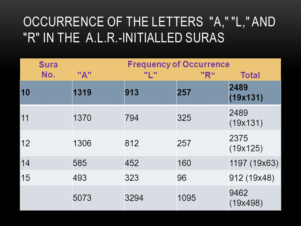 OCCURRENCE OF THE LETTERS A, L, AND R IN THE A.L.R.-INITIALLED SURAS 101319913257 2489 (19x131) 111370794325 2489 (19x131) 121306812257 2375 (19x125) 145854521601197 (19x63) 1549332396912 (19x48) 507332941095 9462 (19x498) Sura No.