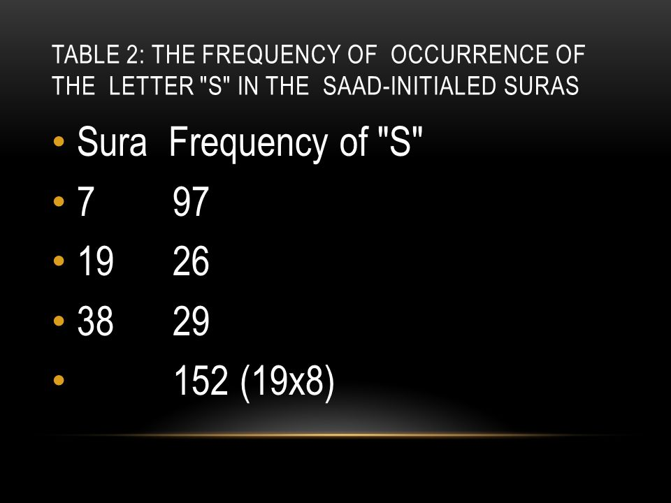 TABLE 2: THE FREQUENCY OF OCCURRENCE OF THE LETTER S IN THE SAAD-INITIALED SURAS Sura Frequency of S 7 97 19 26 38 29 152 (19x8)