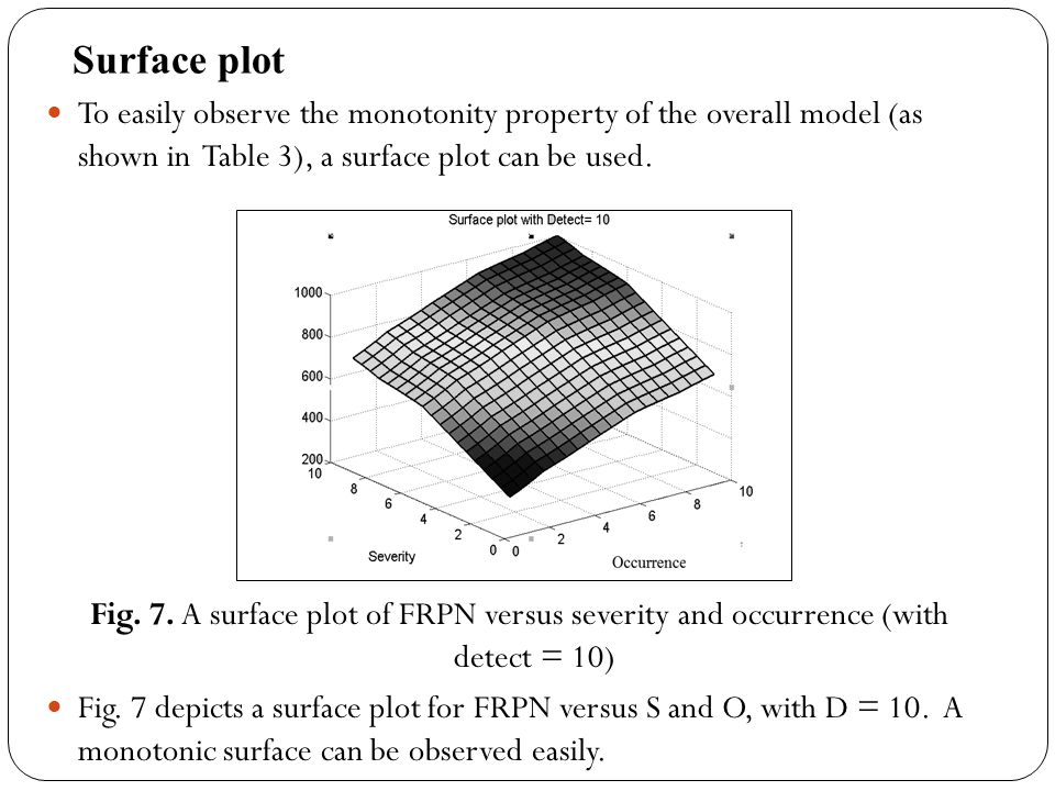 Surface plot To easily observe the monotonity property of the overall model (as shown in Table 3), a surface plot can be used. Fig. 7. A surface plot