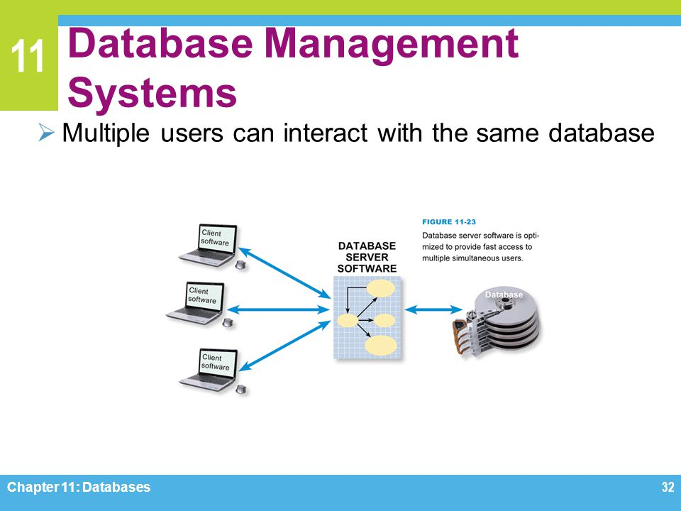 11 Database Management Systems Multiple users can interact with the same database Chapter 11: Databases32
