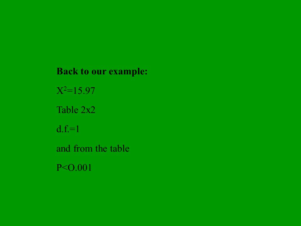 Back to our example: X 2 =15.97 Table 2x2 d.f.=1 and from the table P<O.001