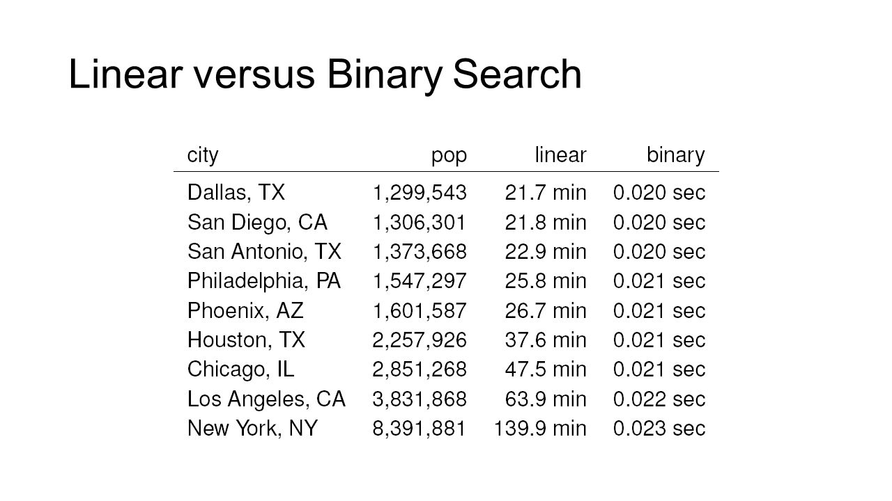 Linear versus Binary Search