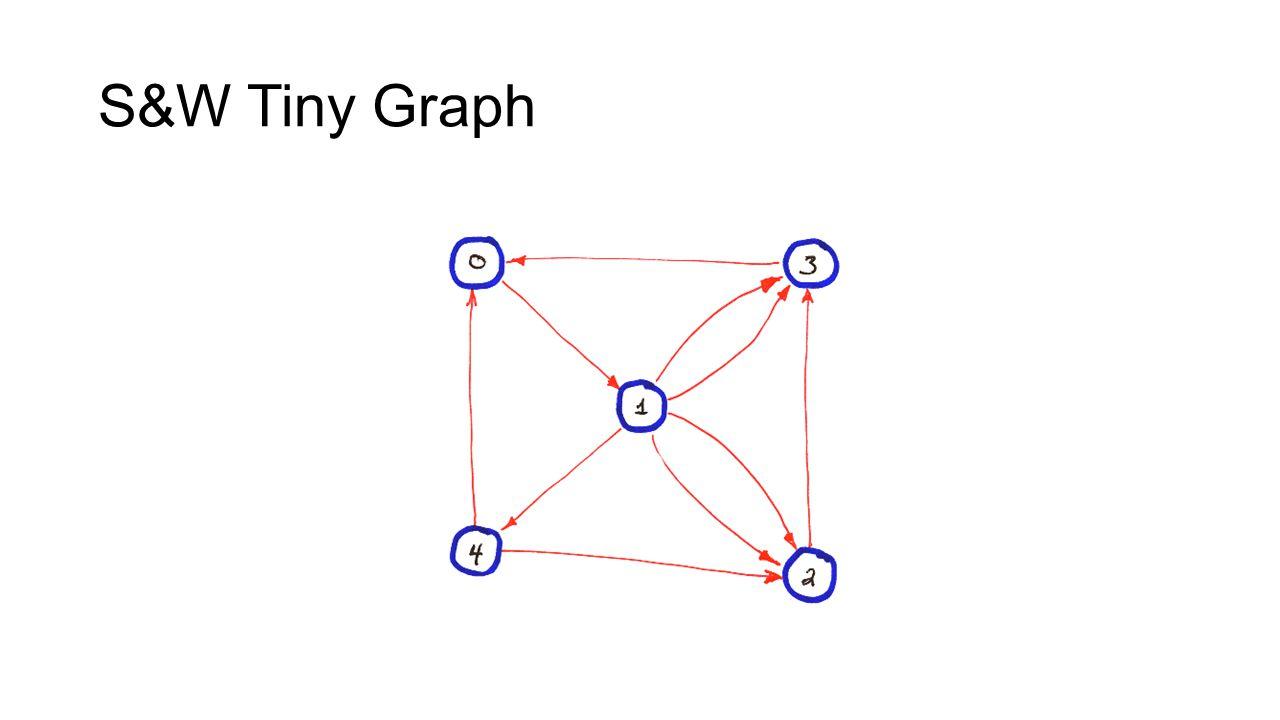 S&W Tiny Graph
