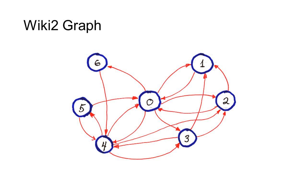Wiki2 Graph