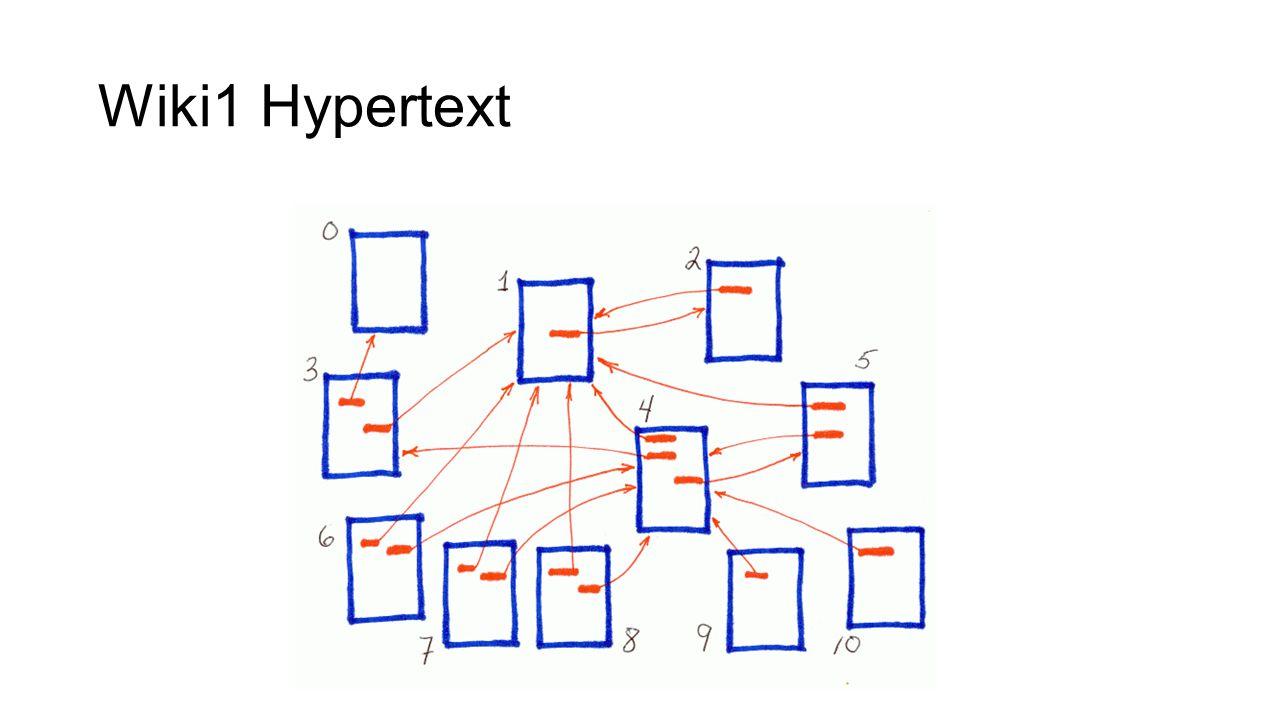 Wiki1 Hypertext