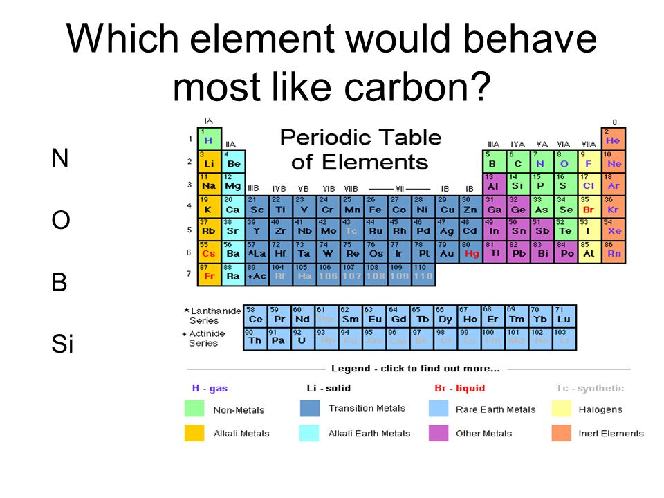 Which element would behave most like carbon? N O B Si
