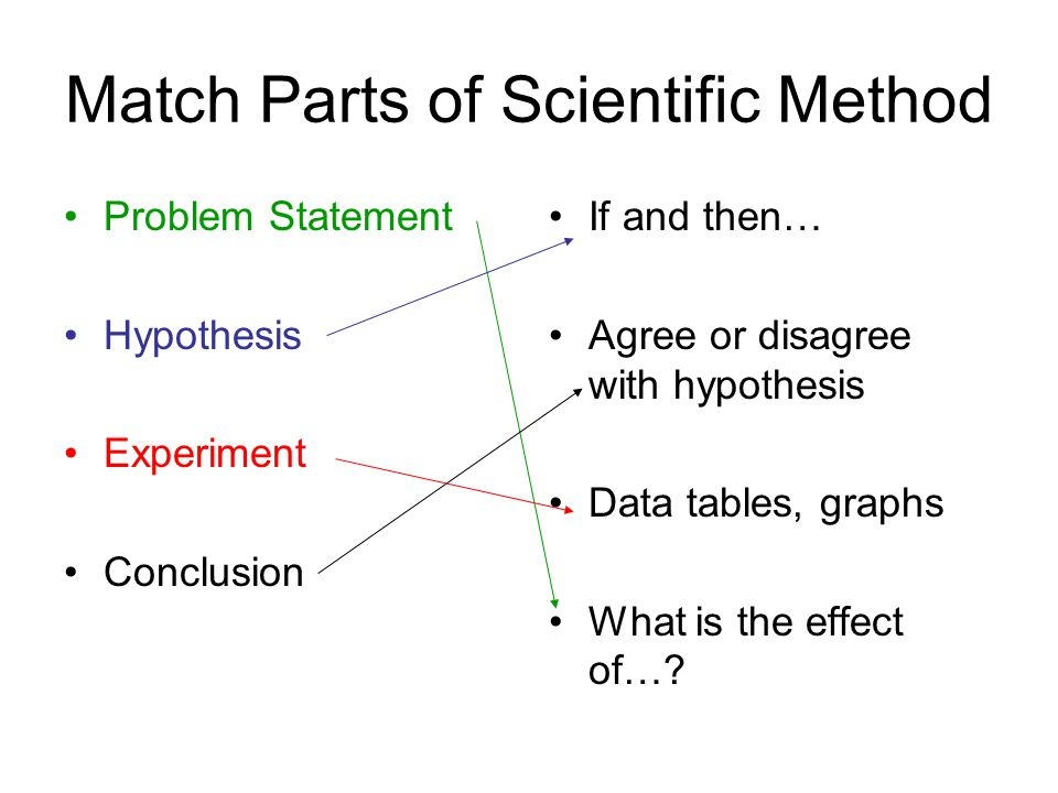 Match Parts of Scientific Method Problem Statement Hypothesis Experiment Conclusion If and then… Agree or disagree with hypothesis Data tables, graphs